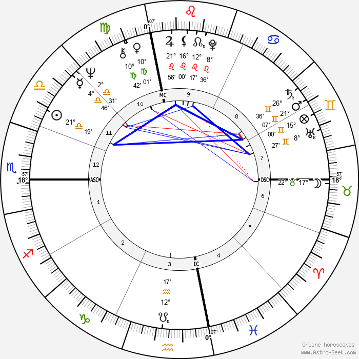 Penny Marshall - Birth horoscope chart