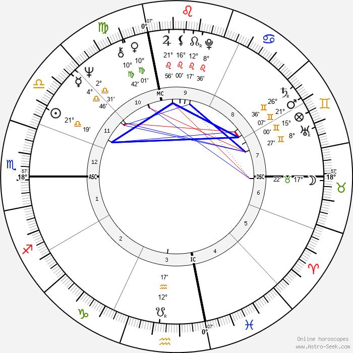 Penny Marshall - Birth horoscope chart