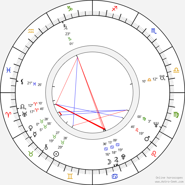 Pentti Auer - Birth horoscope chart