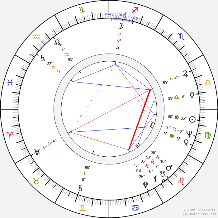 Pentti Helanne - Birth horoscope chart