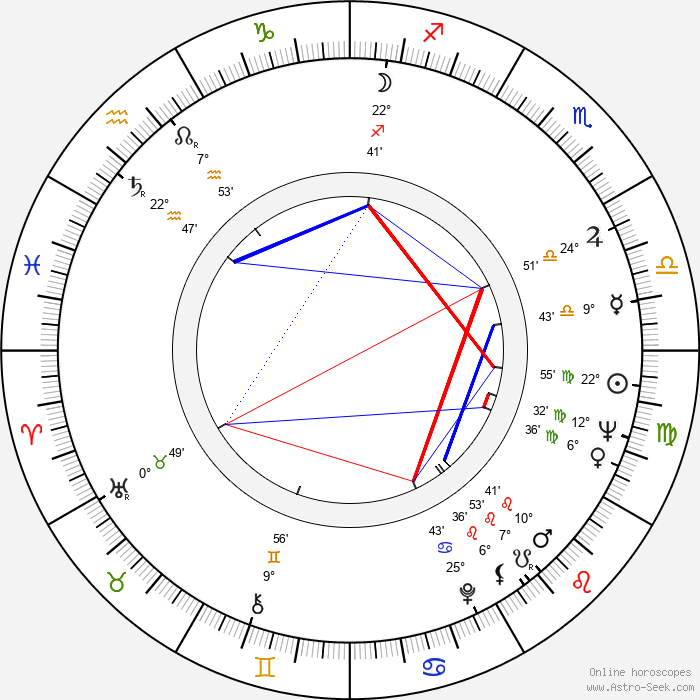 Pentti Helanne - Birth horoscope chart