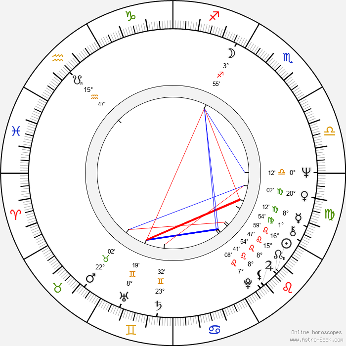 Pentti Kotkaniemi - Birth horoscope chart