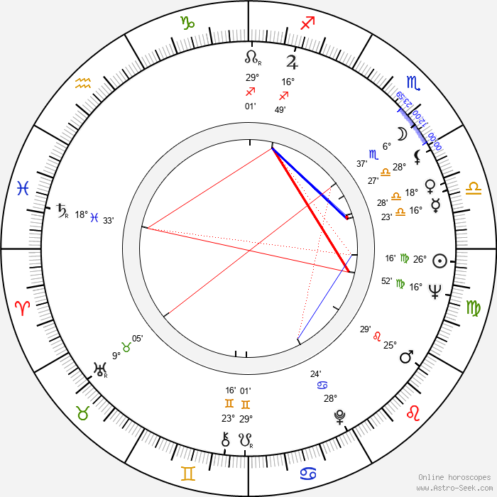 Pentti Lasanen - Birth horoscope chart