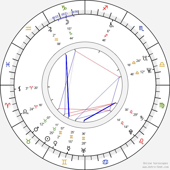 Pepa Nos - Birth horoscope chart