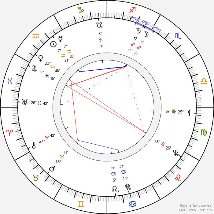 Per Oscarsson - Birth horoscope chart