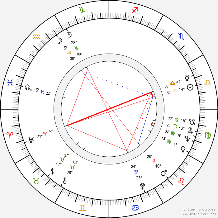 Per Theodor Haugen - Birth horoscope chart
