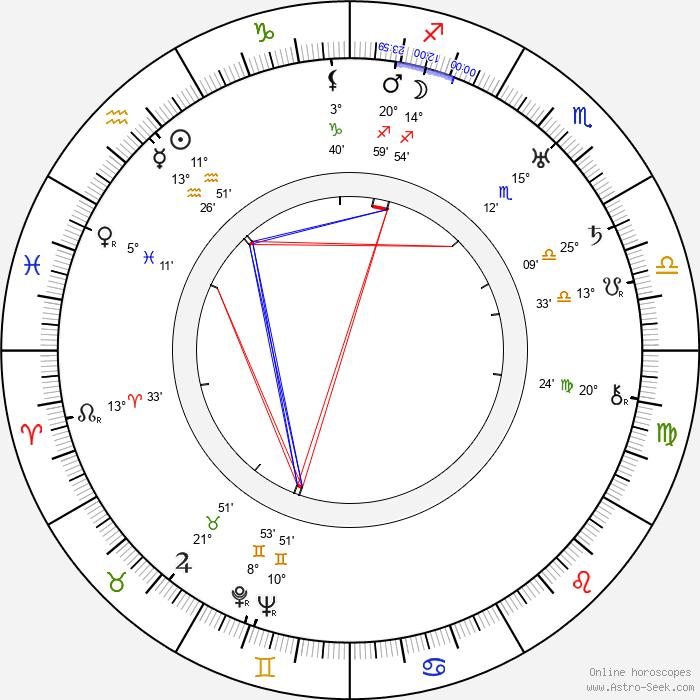 Percy Helton - Birth horoscope chart