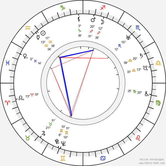 Percy Helton - Birth horoscope chart