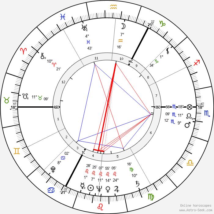 Percy Herbert - Birth horoscope chart