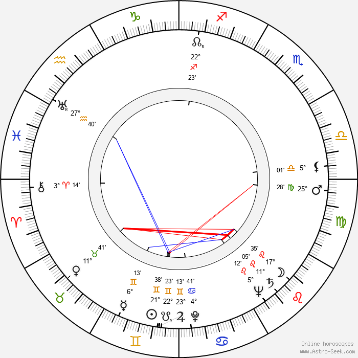Percy Rodrigues - Birth horoscope chart