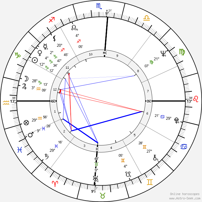 Percy Seymour - Birth horoscope chart