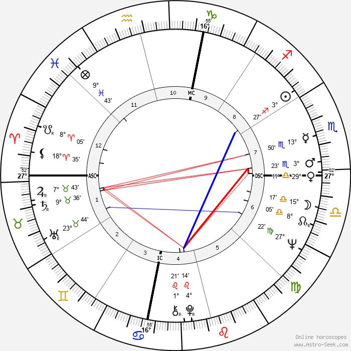Percy Sledge - Birth horoscope chart