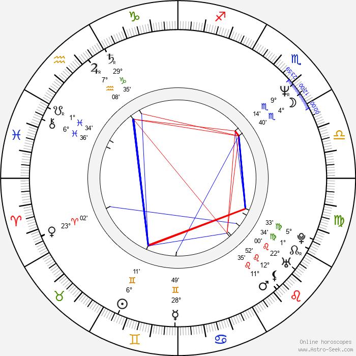 Peri Gilpin - Birth horoscope chart