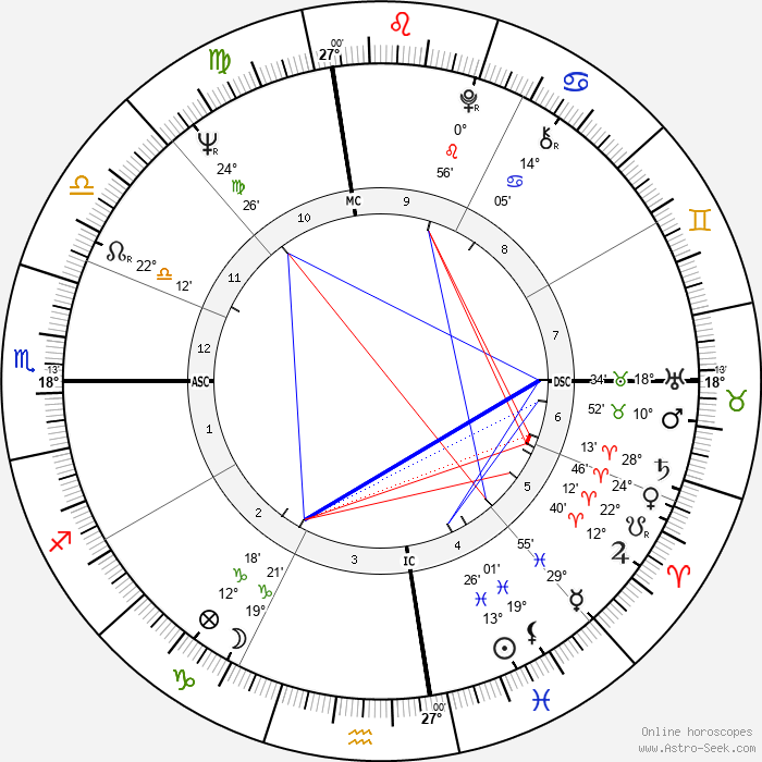 Perry Ellis - Birth horoscope chart