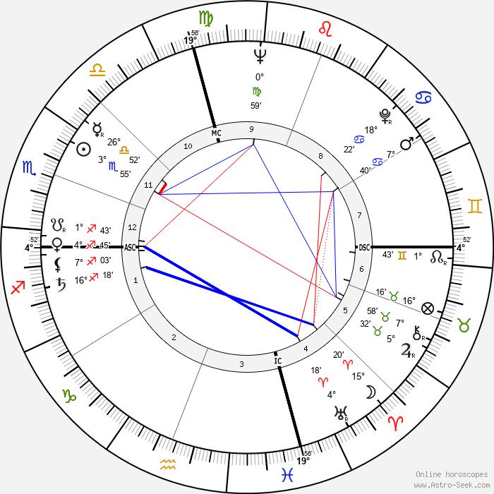 Perry Smith - Birth horoscope chart