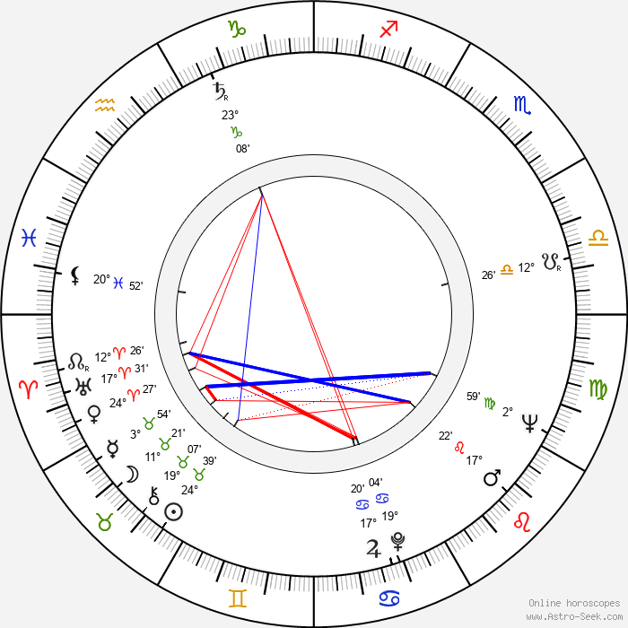 Pertti Jotuni - Birth horoscope chart
