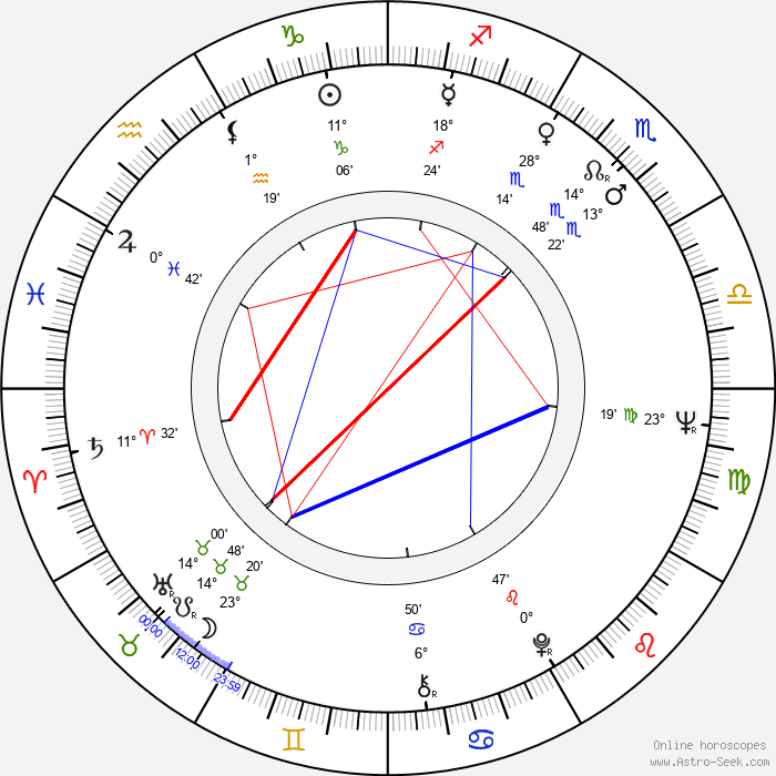 Pertti Kelkka - Birth horoscope chart