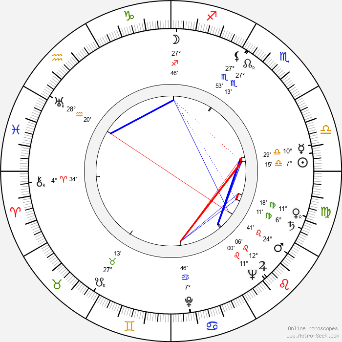 Pertti Maja - Birth horoscope chart