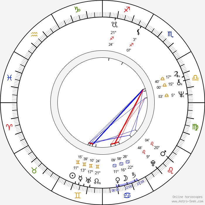 Pertti Méllin - Birth horoscope chart