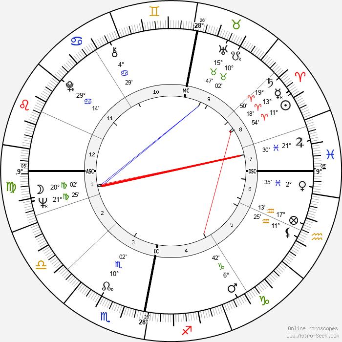 Pertti Paasio - Birth horoscope chart