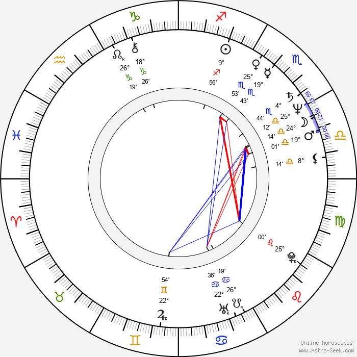 Pertti Sveholm - Birth horoscope chart