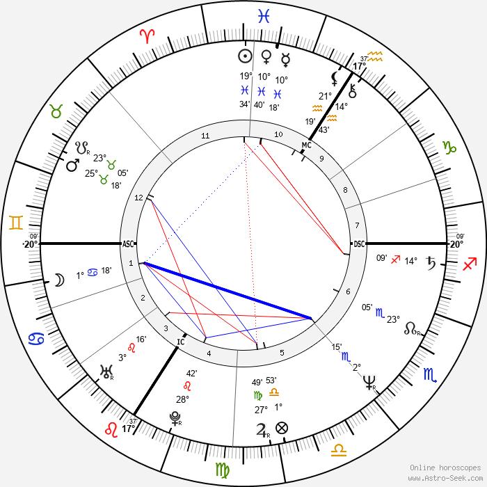 Pervenche Berés - Birth horoscope chart