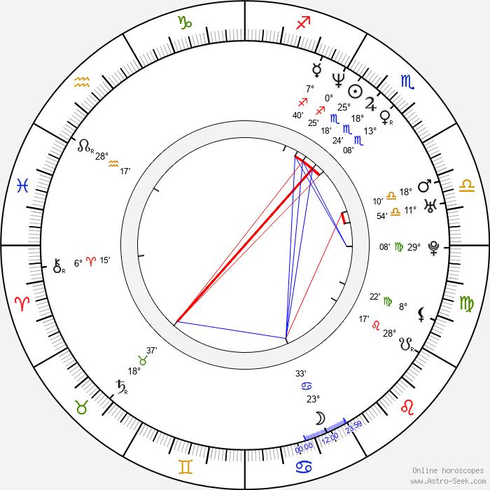 Peta Wilson - Birth horoscope chart