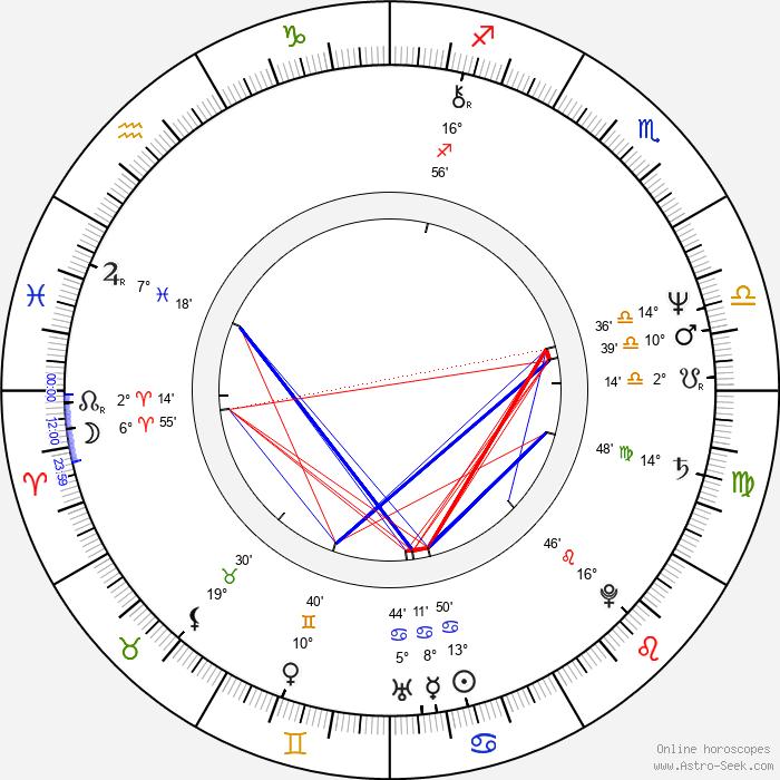 Petar Rayzhekov - Birth horoscope chart