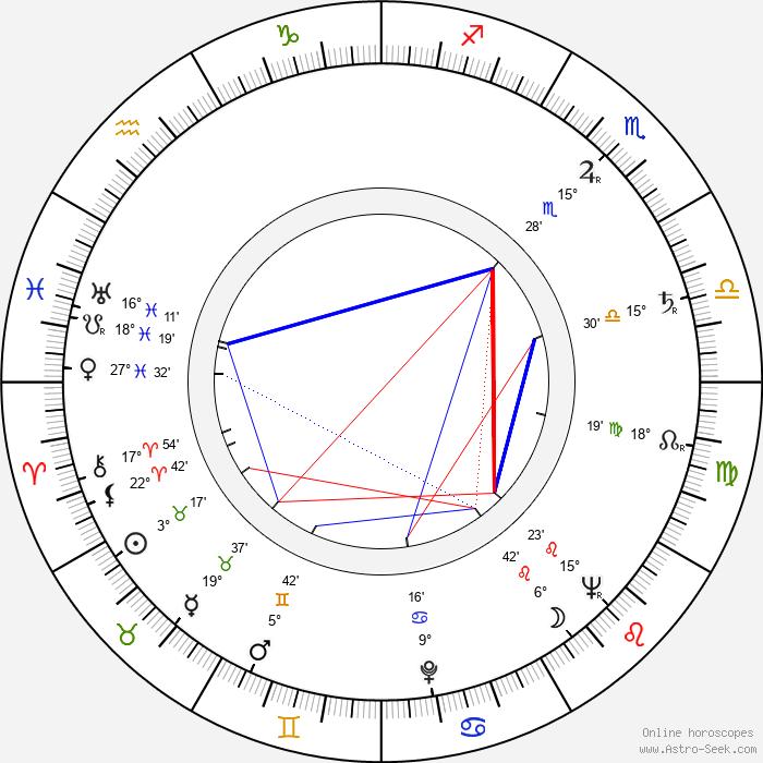 Petar Slabakov - Birth horoscope chart
