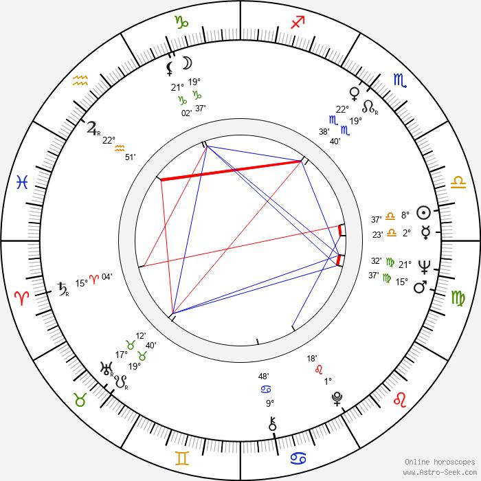 Petar Vuchkov - Birth horoscope chart