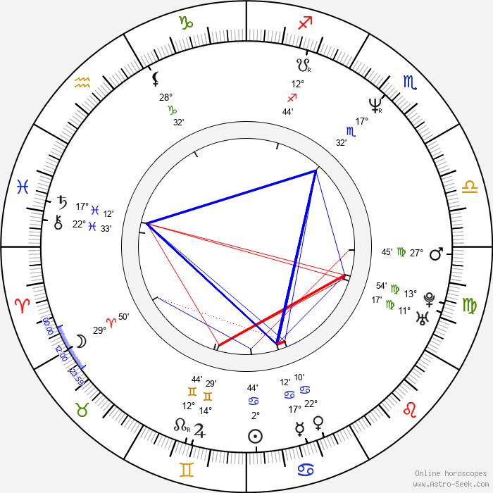 Petchtai Wongkamlao - Birth horoscope chart