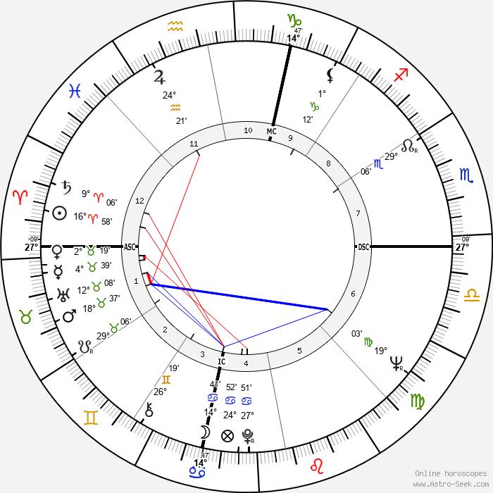 Pete La Roca - Birth horoscope chart