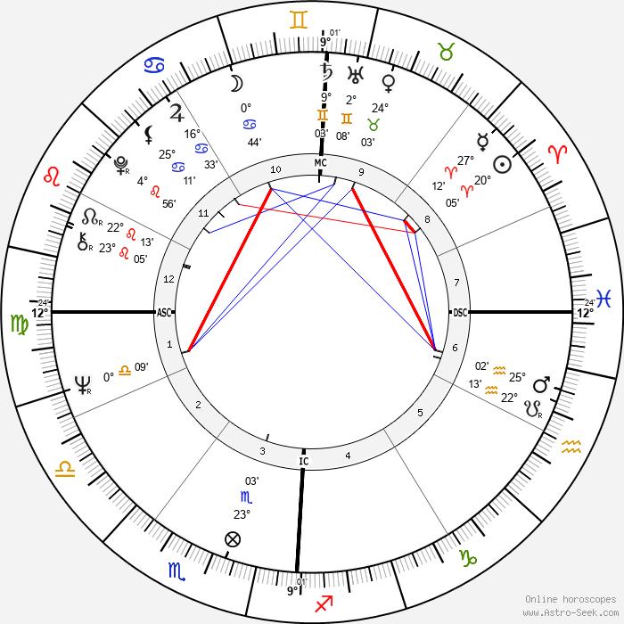 Pete Penseyres - Birth horoscope chart