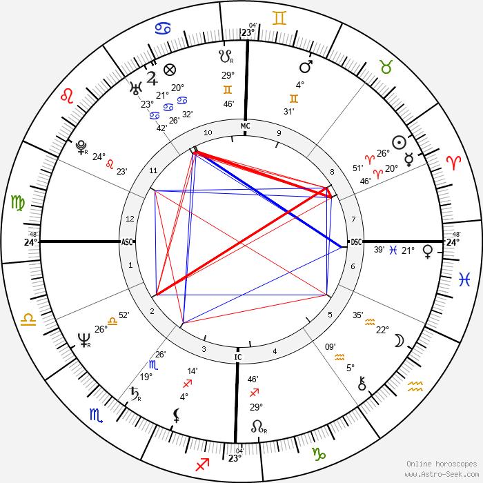 Pete Shelley - Birth horoscope chart
