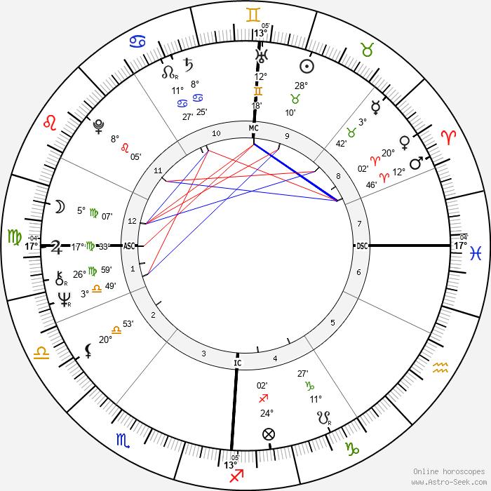 Pete Townshend - Birth horoscope chart