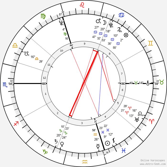 Peter Alliss - Birth horoscope chart
