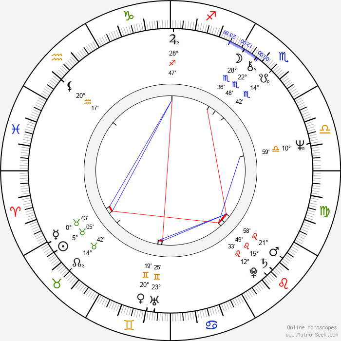 Péter Andorai - Birth horoscope chart