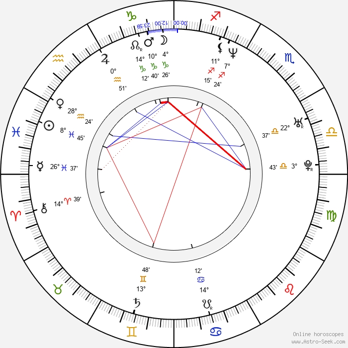 Peter Andre - Birth horoscope chart