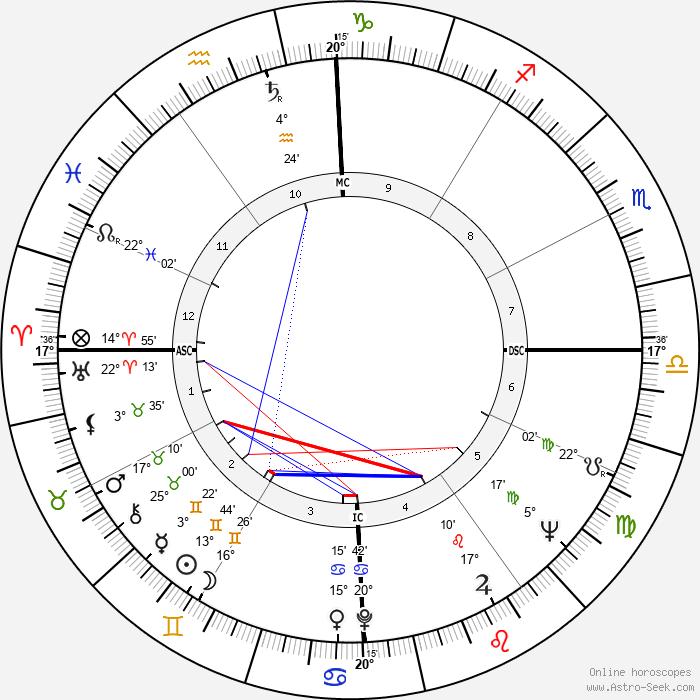 Peter Balin - Birth horoscope chart