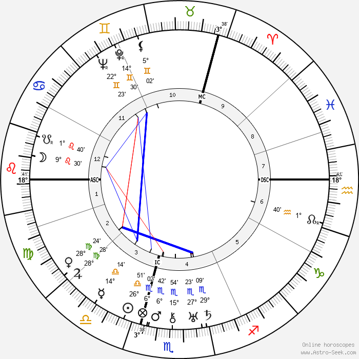 Peter Bamm - Birth horoscope chart
