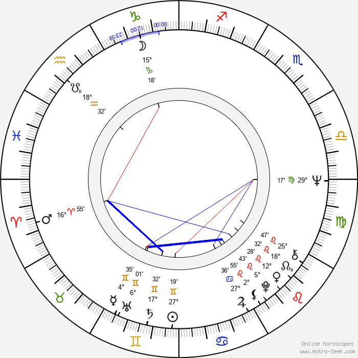 Peter Belli - Birth horoscope chart