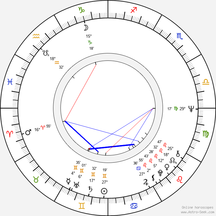 Peter Belli - Birth horoscope chart
