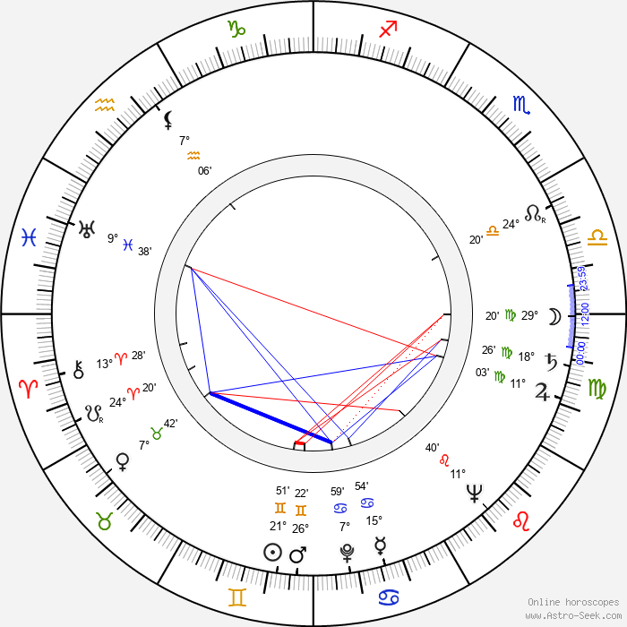 Peter Benson - Birth horoscope chart