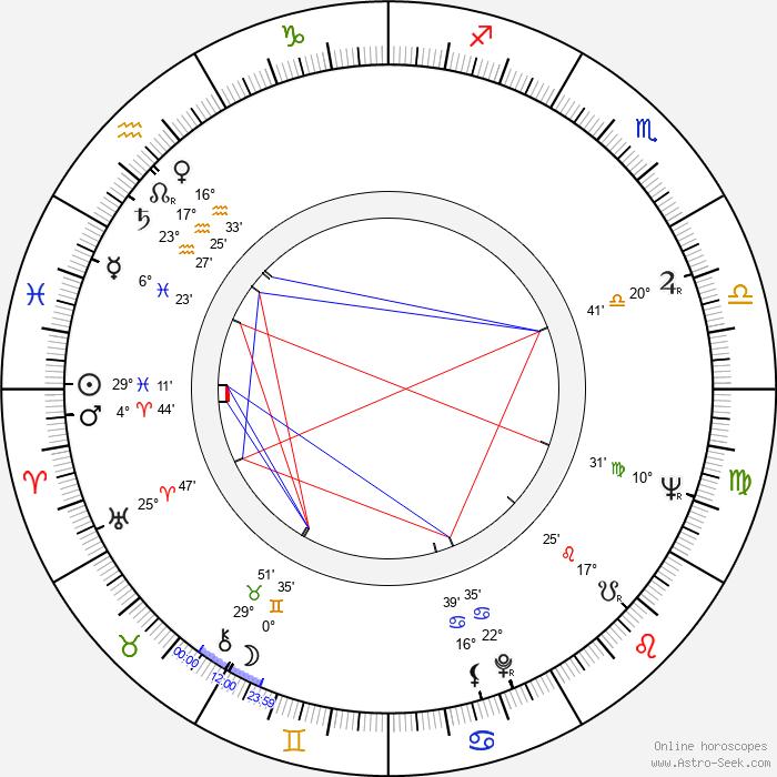 Peter Berling - Birth horoscope chart