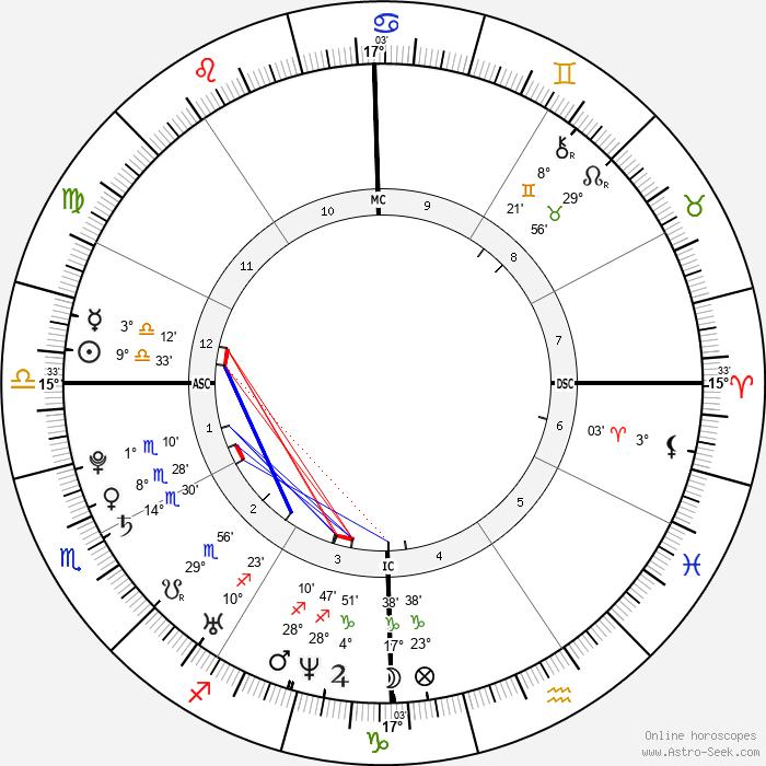 Peter Birney - Birth horoscope chart
