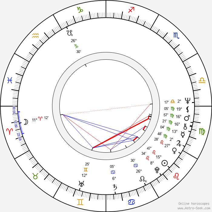 Peter Biziou - Birth horoscope chart