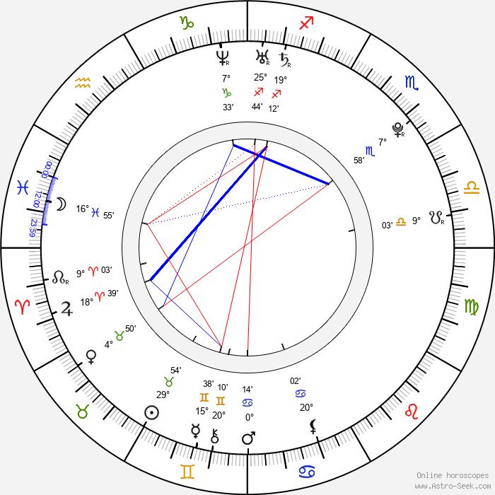 Peter Bizjak - Birth horoscope chart