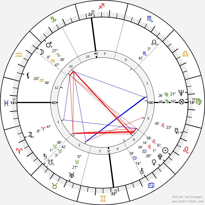 Peter Bogdanovich - Birth horoscope chart