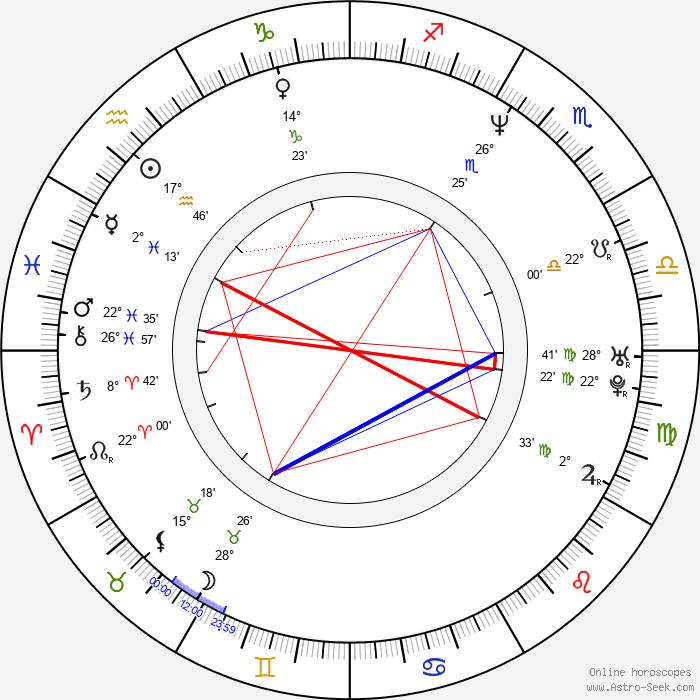 Peter Bondra - Birth horoscope chart
