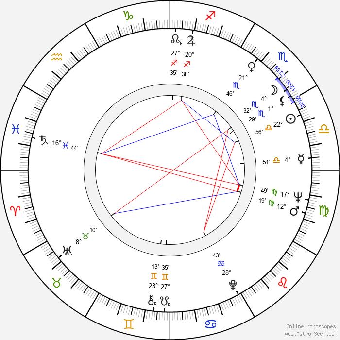 Peter Bowles - Birth horoscope chart